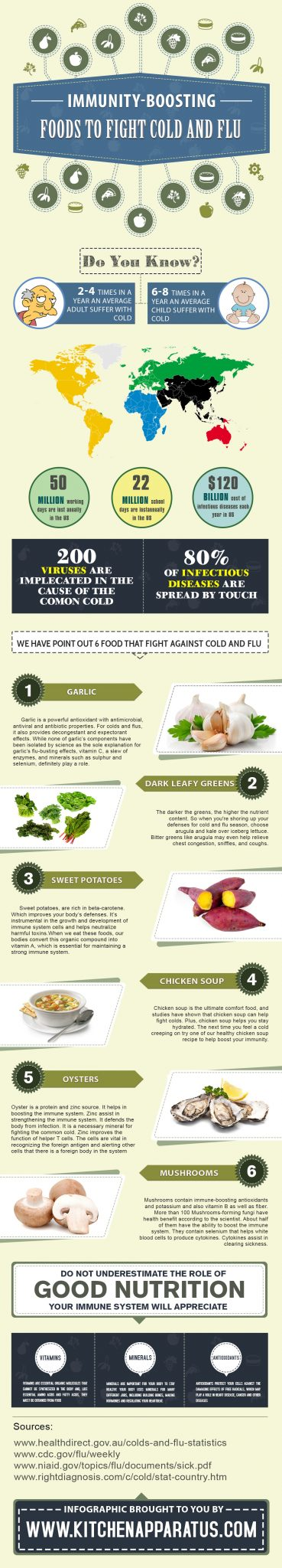 Foods to Fight Cold and Flu