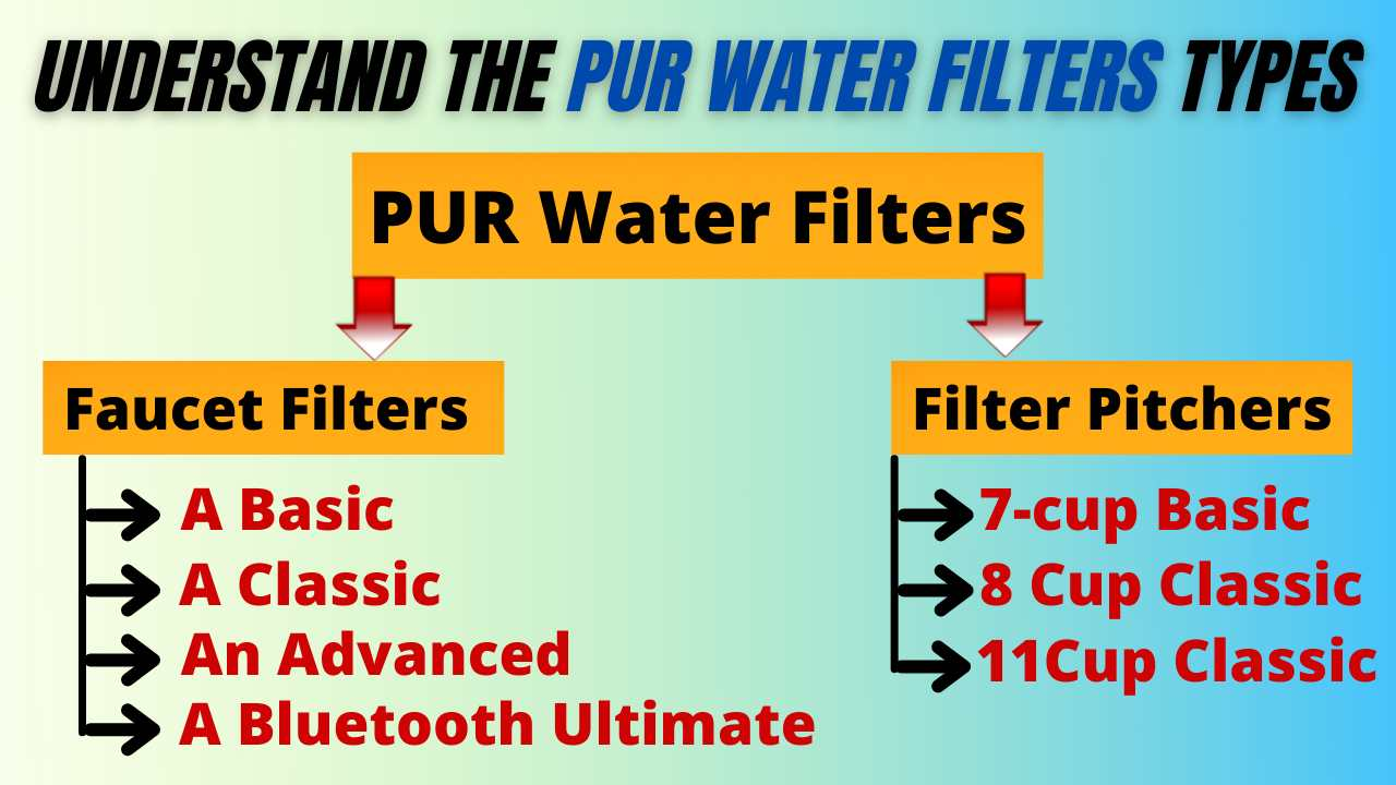 Understand the PUR water filters Types